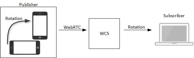 rotation_WebRTC_Android_iOS_SDK_API_WCS_browser_RTMP_RTSP_VOD_SIP_RTP