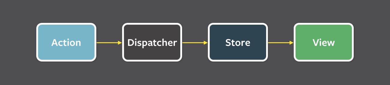 Управляем состоянием приложения без шаблонного кода и магии