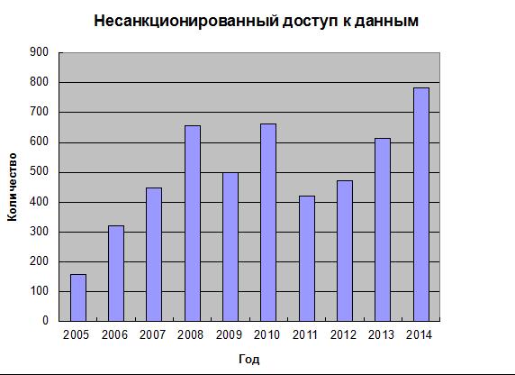 Несанкционированный доступ к данным по годам