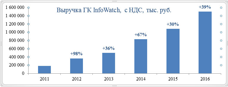 ГК InfoWatch подвела итоги года