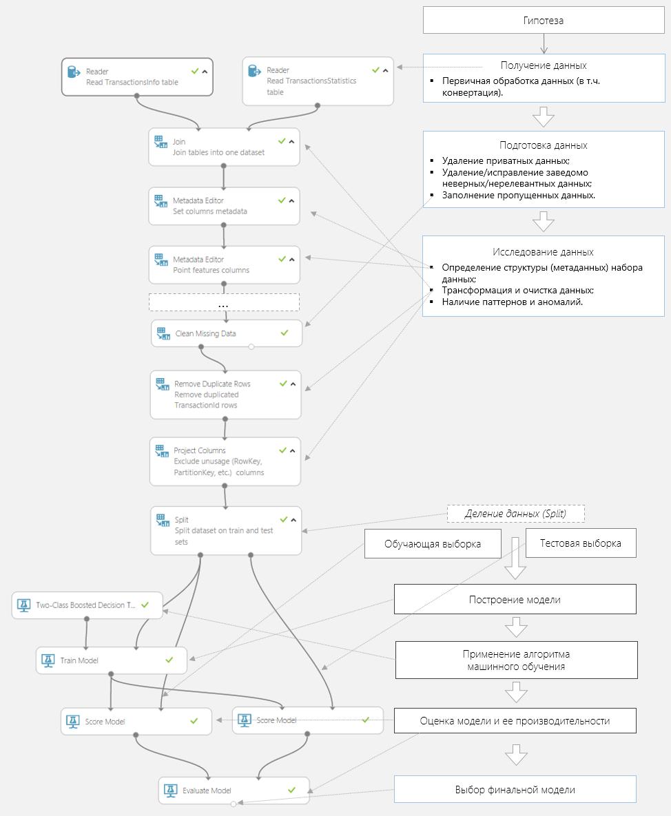 Azure ML experiment