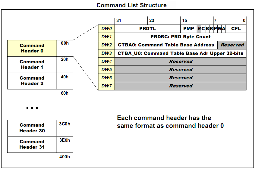 Список команд, що формується драйвера AHCI в оперативній пам'яті і апаратно інтерпретується в microsoft контролером