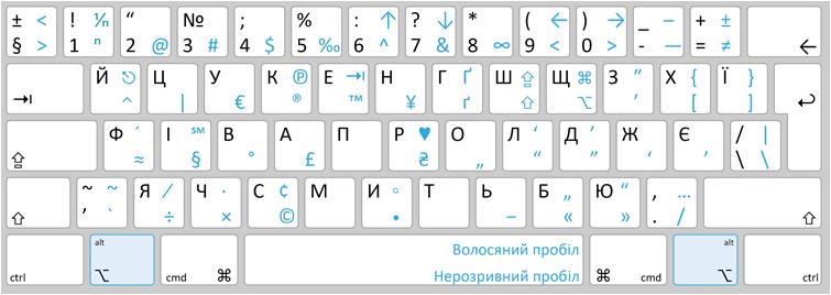 Украинская раскладка