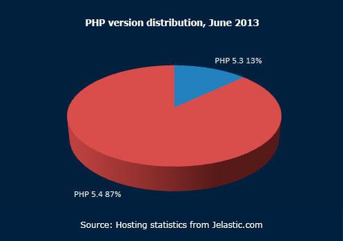 PHP version distribution June 2013