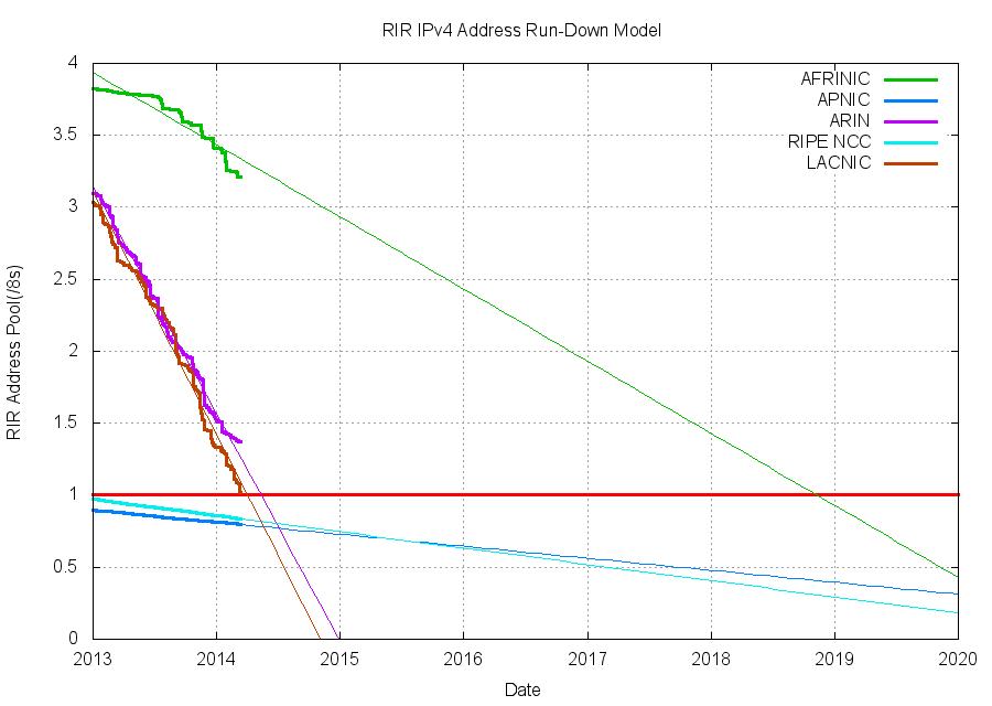 Светлое будущее IPv6: когда уже наконец наступит новый мировой порядок