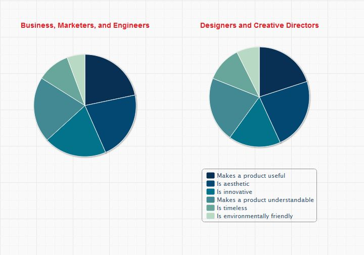 What qualities of design do startups consider most important?