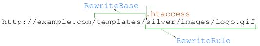 как работает RewriteBase