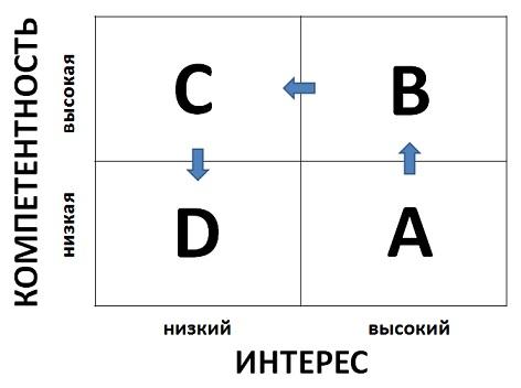 Управленческие инструменты: Как играть в нелинейные шахматы