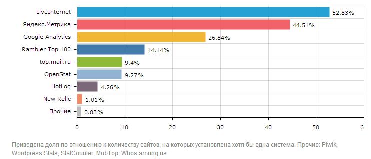 Наиболее популярные системы веб-аналитики в Рунете
