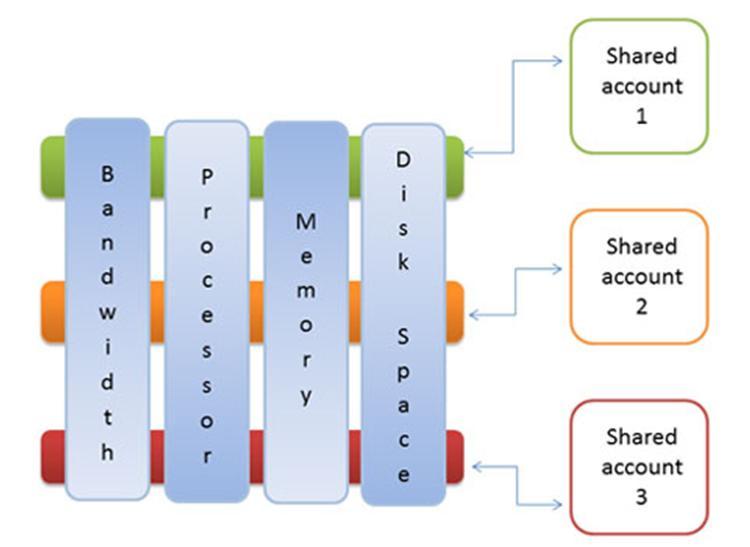 Виртуальный сервер аренда за рубежом бесплатный хостинг ftp поддержка