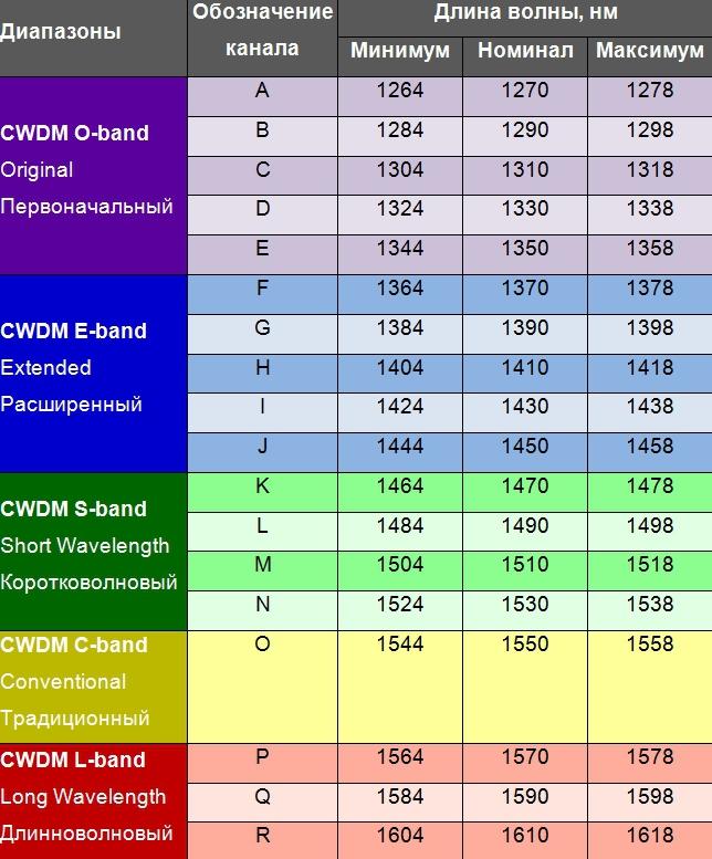 Довжини хвиль оптичних трансиверів CWDM