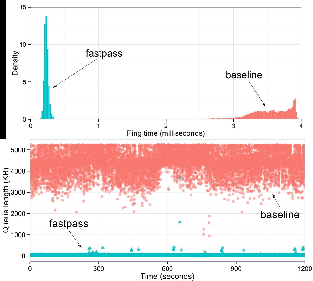 В MIT разработали технологию управления трафиком датацентра, которая многок ...