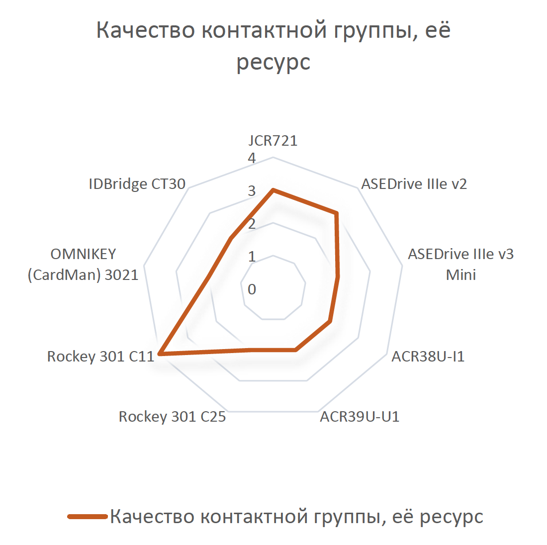 Обзор смарт-карт ридеров