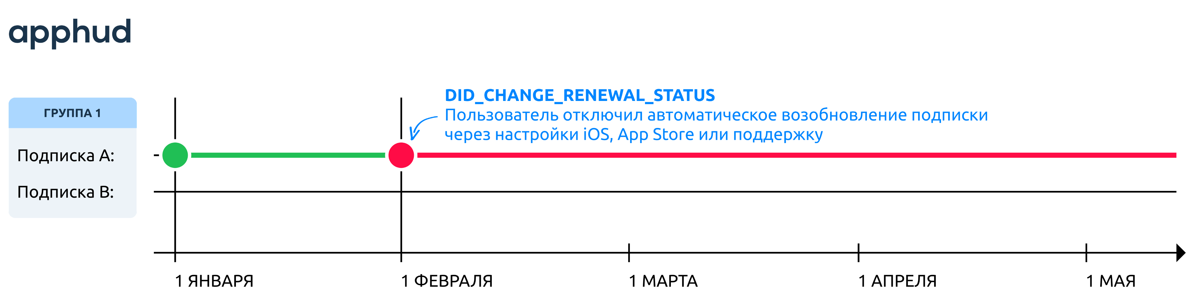 Событие DID_CHANGE_RENEWAL_STATUS
