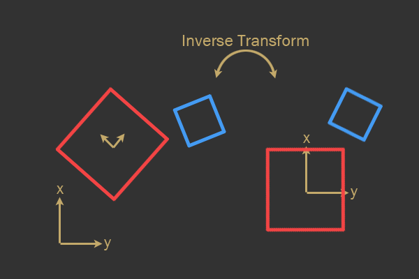 Создаём собственный физический 2D-движок