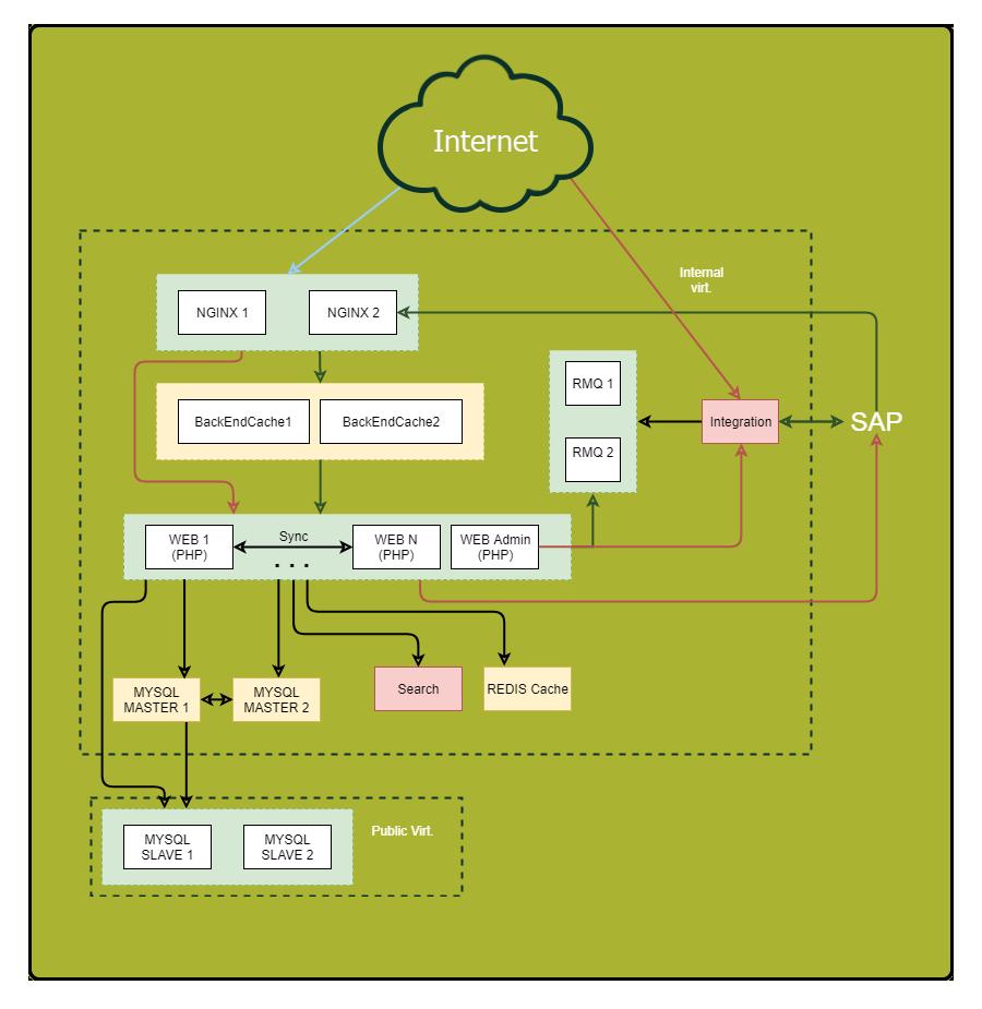 Оптимизация серверной части сайта размещение по каталогам Александровск