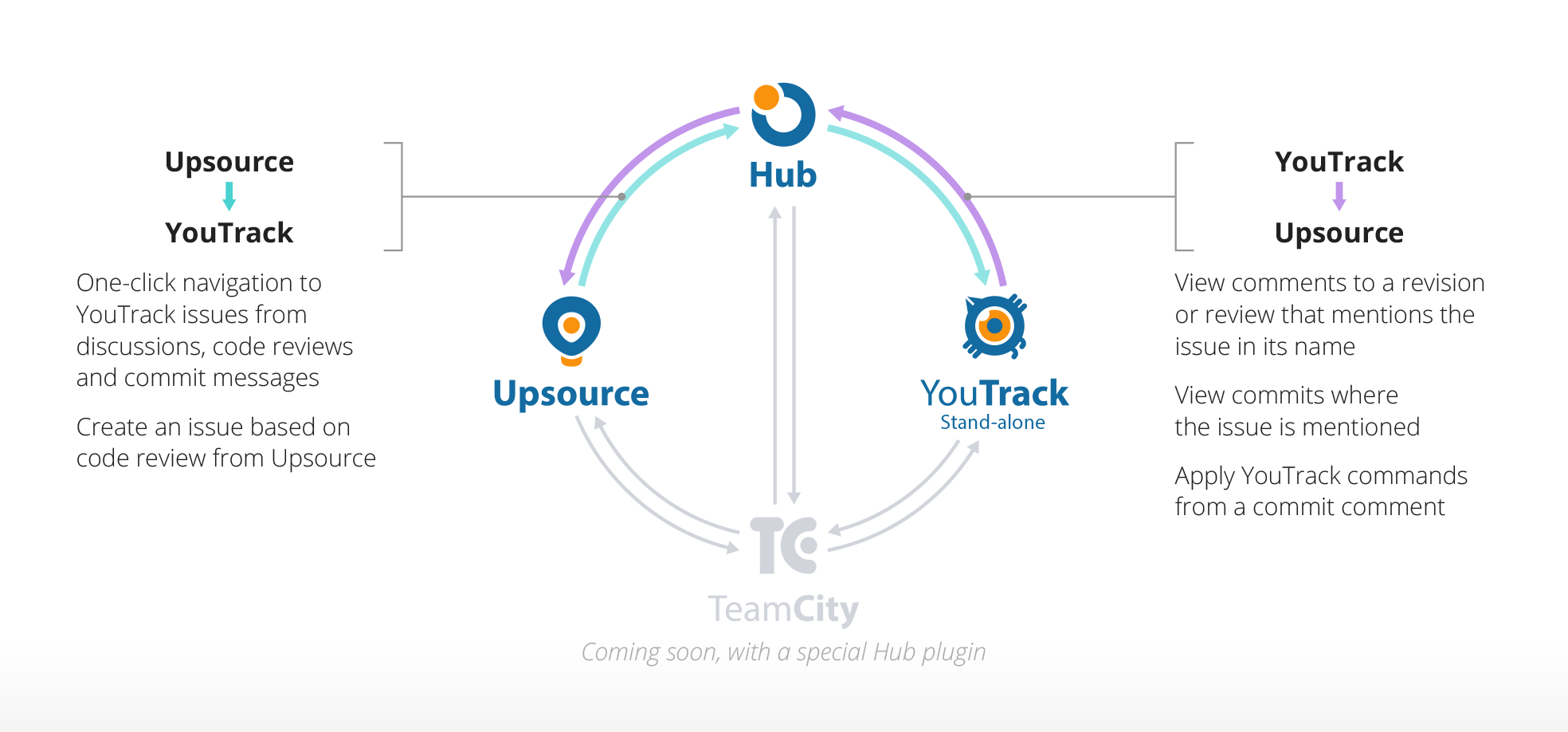 hub+youtrack+upsource