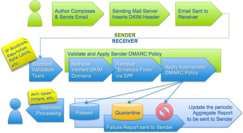 image: DMARC and the Email Authentication Process
