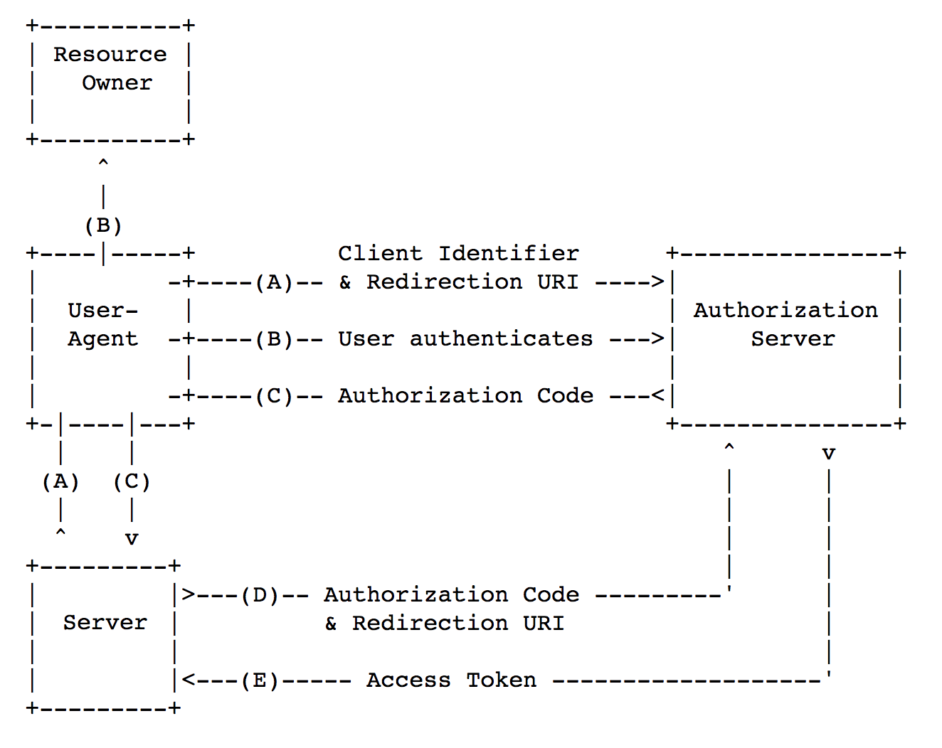 Security of mobile OAuth 2 0 / Mail ru Group corporate blog