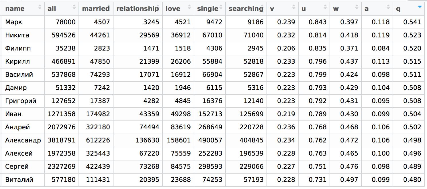 Статистика по мужским именам
