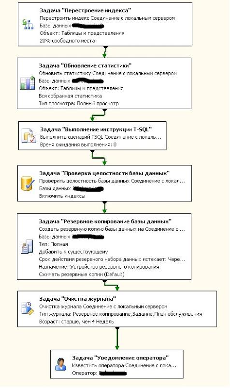 Составление планов обслуживания SQL для 1С: Предприятия 8.х