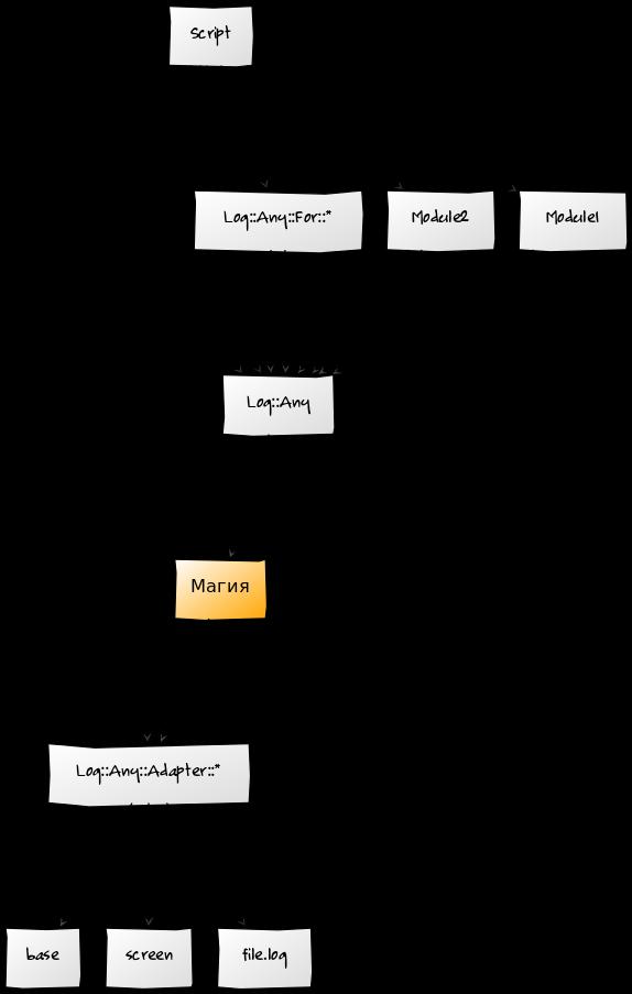 Диаграмма работы Log::Any