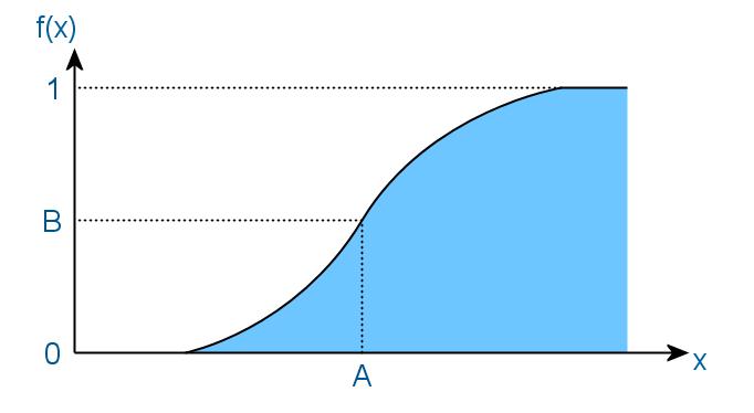 функция распределения случайной величины