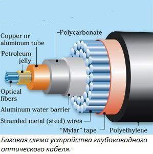 подводный электрический кабель защита