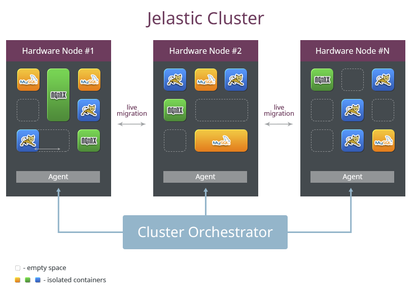 архитектура кластера Jelastic