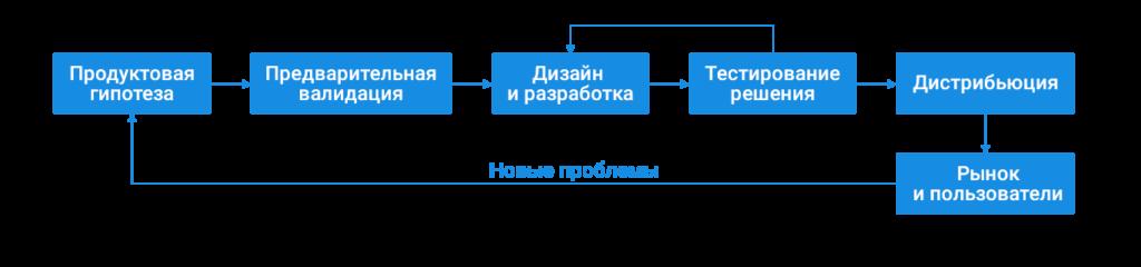 Идеализированный процесс работы над продуктом или функциональностью