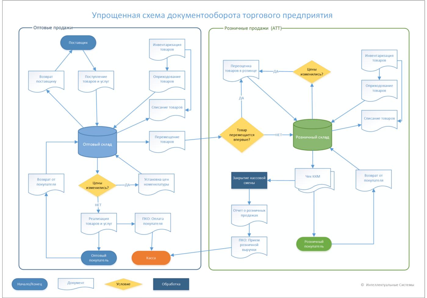 Das Arbeitsschema in 1C Trade Management für Kasachstan