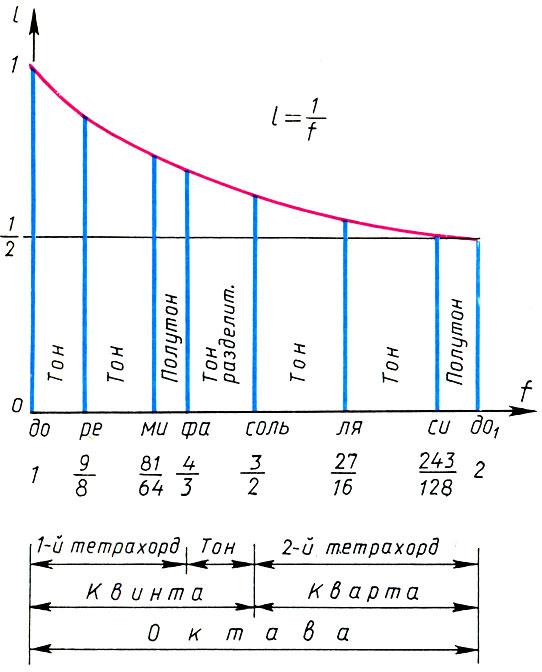 Пифагоров строй лидийской гаммы и его математические характеристики