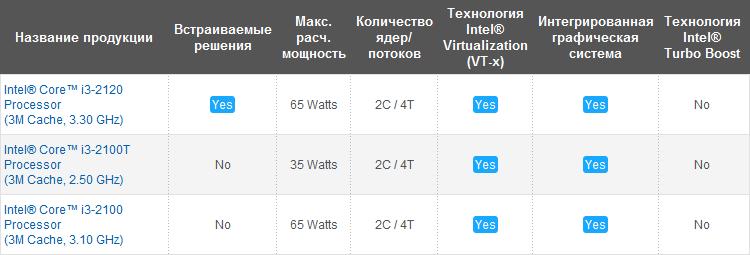 Настольные процессоры Intel Core i3 второго поколения