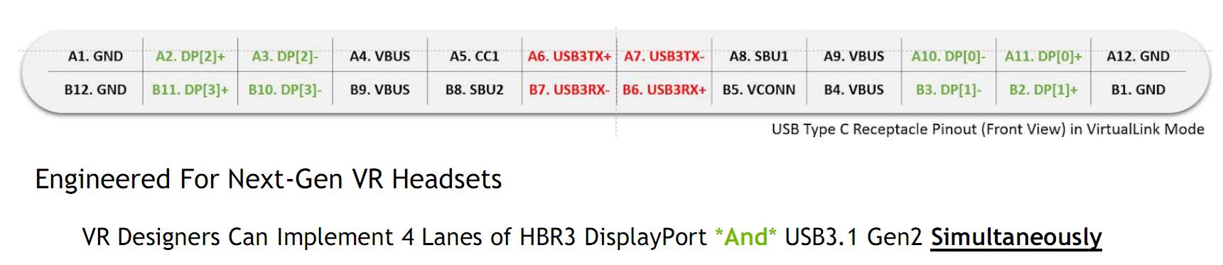 Назначение выводов разъема USB Type-C, доработанного под нужды интерфейса VirtualLink от NVIDIA