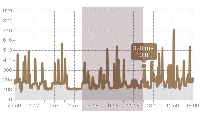 Увеличение масштаба на WEBO Pulsar