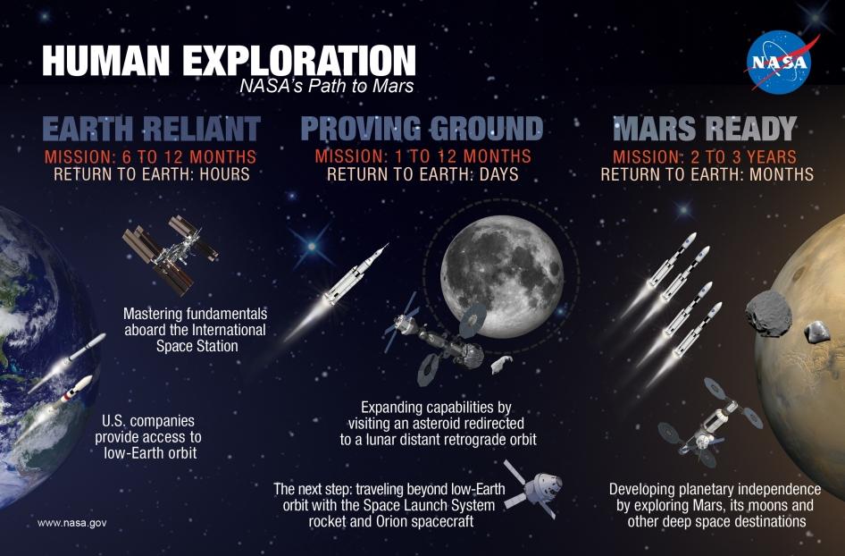 NASA опубликовало долгосрочный план по высадке человека на Марс