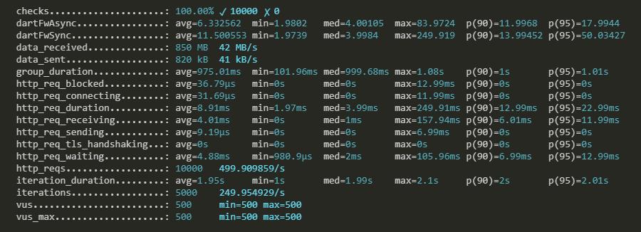 Dart vs Node js: сравниваем производительность на