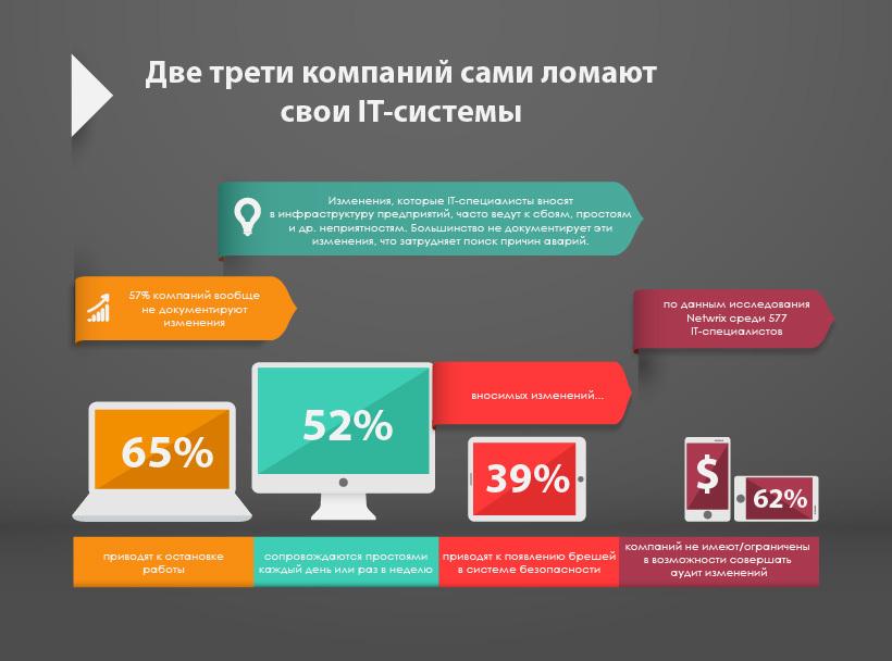 Результаты исследования Netwrix: две трети ИТ-компаний сами ломают свою ИТ-инфраструктуру