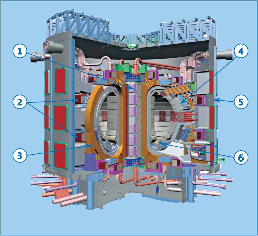 Схема реактора ИТЭР: