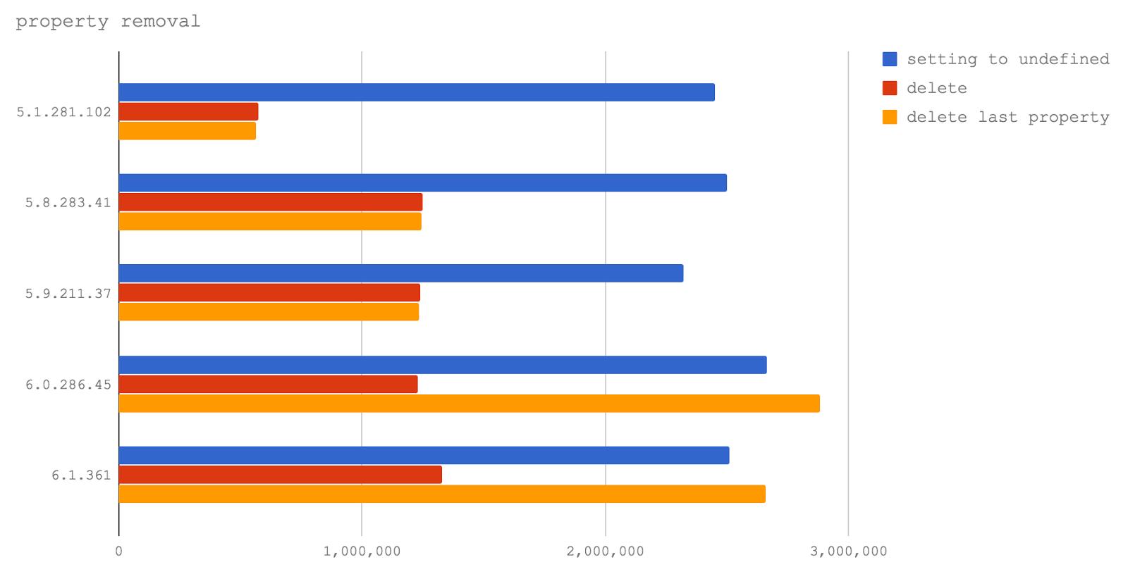 Новый V8 и скорость Node.js: техники оптимизации сегодня и завтра