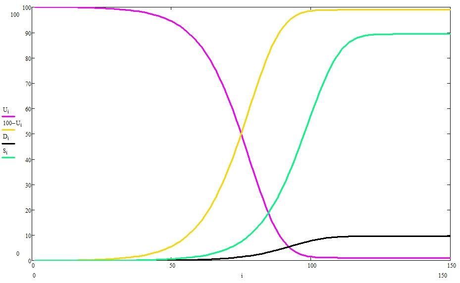 О математике и пандемиях — IT-МИР. ПОМОЩЬ В IT-МИРЕ 2020