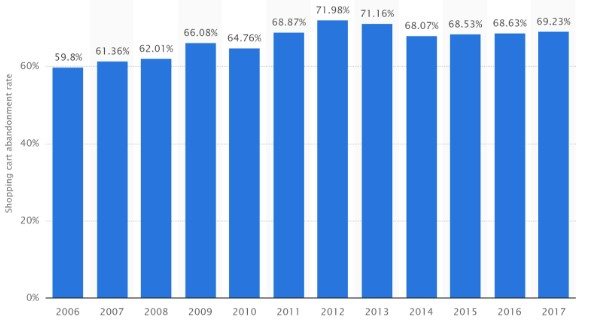 Percentage of abandoned baskets from 2006 to 2017