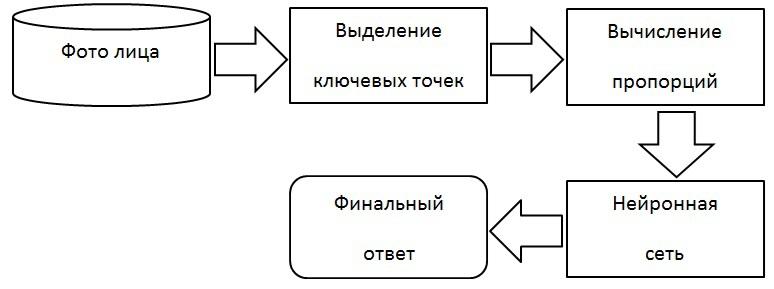 Общая схема работы алгоритма