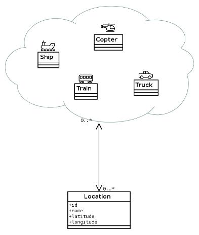 Полиморфные сквозные ассоциации в Ruby on Rails