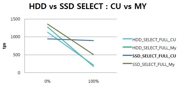 Разница производительности в транзакциях в секунду при ограниченных возможностях ЦП и при ограниченных возможностях ввода/вывода