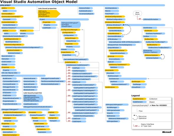 Рисунок 1 — Visual Studio Automation Object Model (нажмите на рисунок для увеличения)