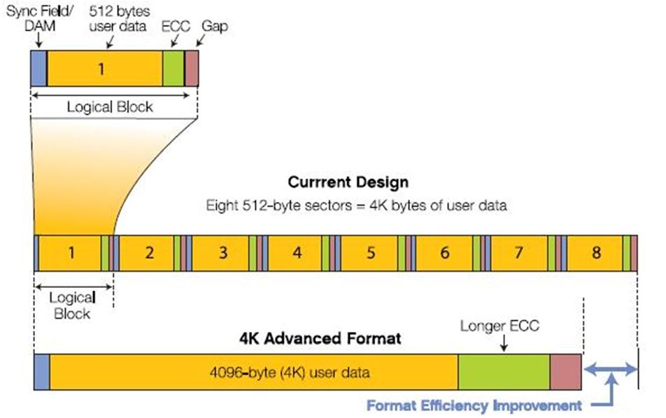 В средней части рисунка изображены восемь идущие подряд 512-байтных секторов. Помимо пользовательских данных, каждый сектор содержит служебную информацию: данные разметки и код коррекции ошибок.