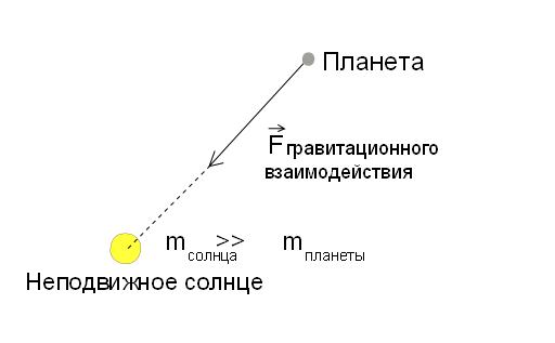 Кеплерова орбита