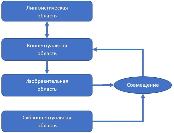 Рисунок 2 — Архитектура реализации квалиа
