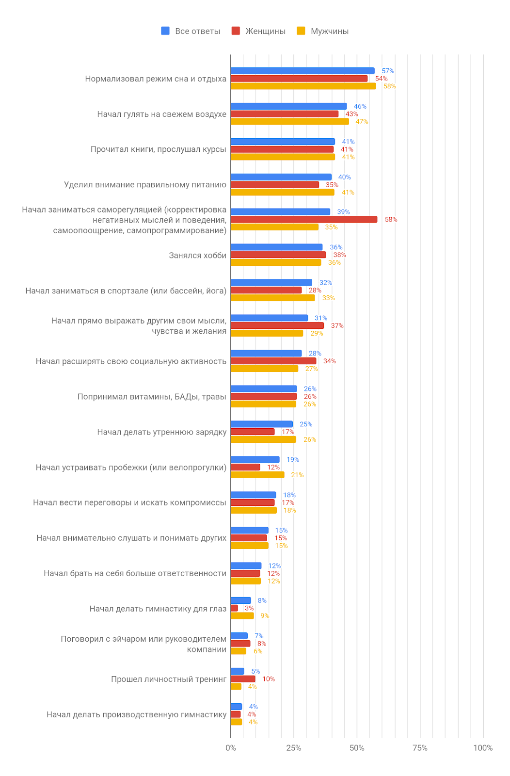 7d790a30c37 Professional burnout in IT (results of the research